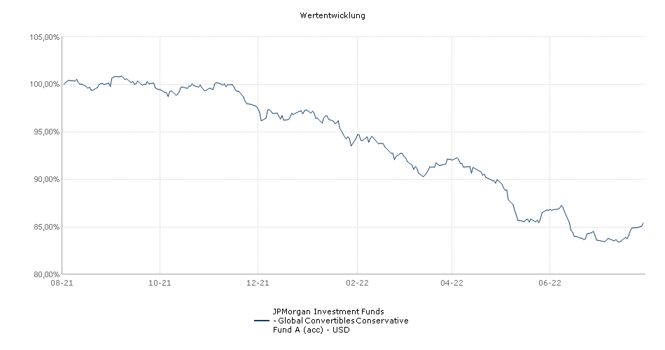 JPMorgan Investment Funds - Global Convertibles Conservative Fund A (acc) - USD Fonds Performance