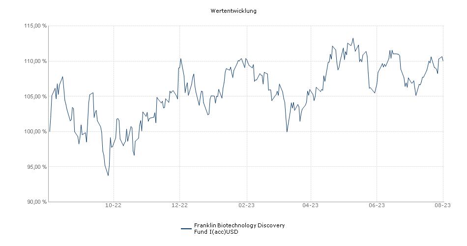 Franklin Biotechnology Discovery Fund I(acc)USD Fonds Performance