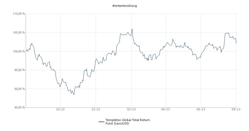 Templeton Global Total Return Fund I(acc)USD Fonds Performance