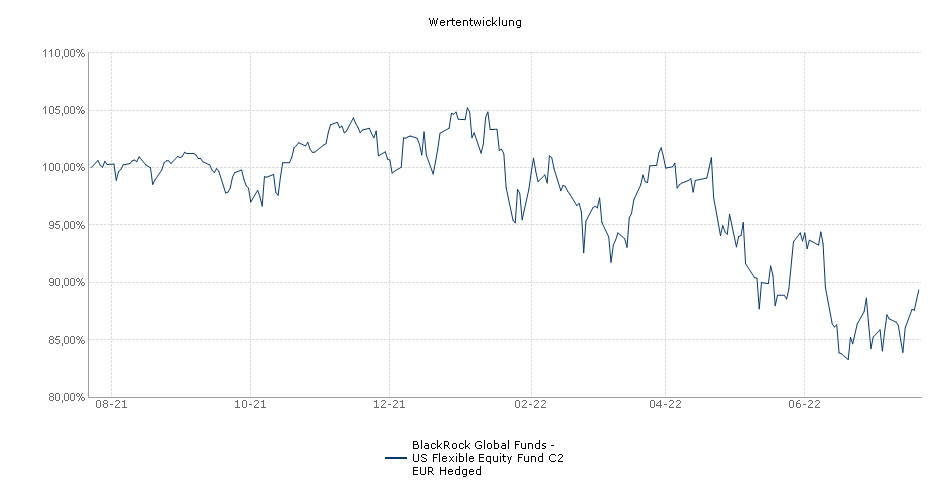 BlackRock Global Funds - US Flexible Equity Fund C2 EUR Hedged Fonds Performance