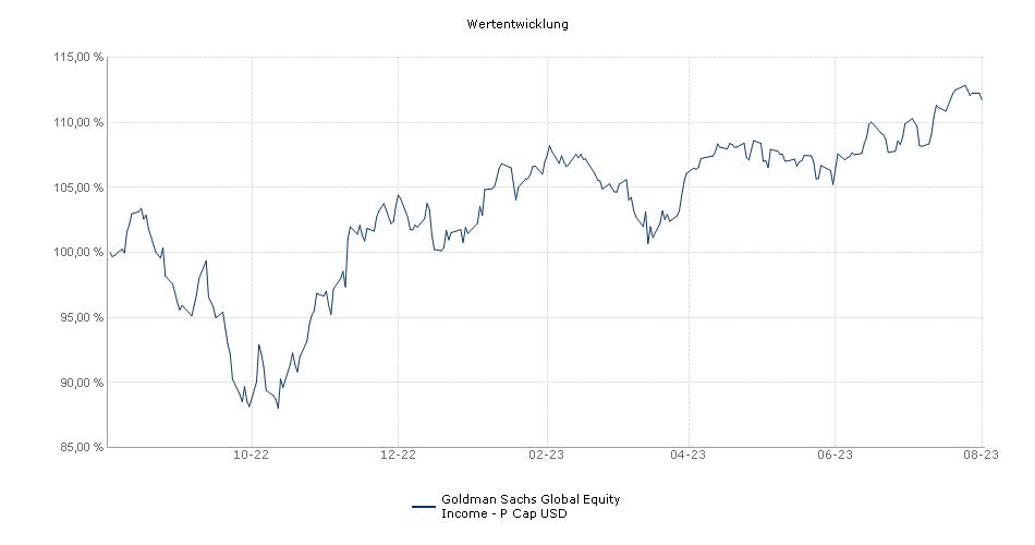 NN (L) Global High Dividend - P Cap USD Fonds Performance