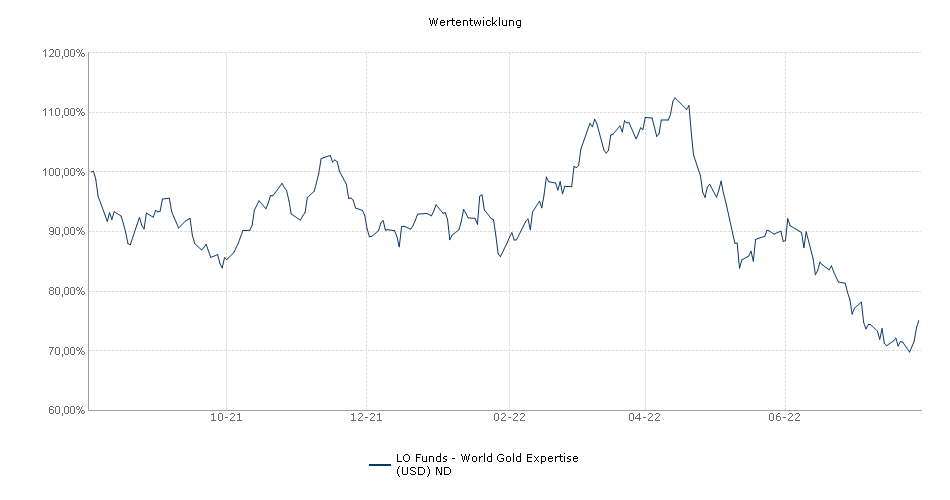 Lombard Odier Funds - World Gold Expertise (USD) ND Fonds Performance