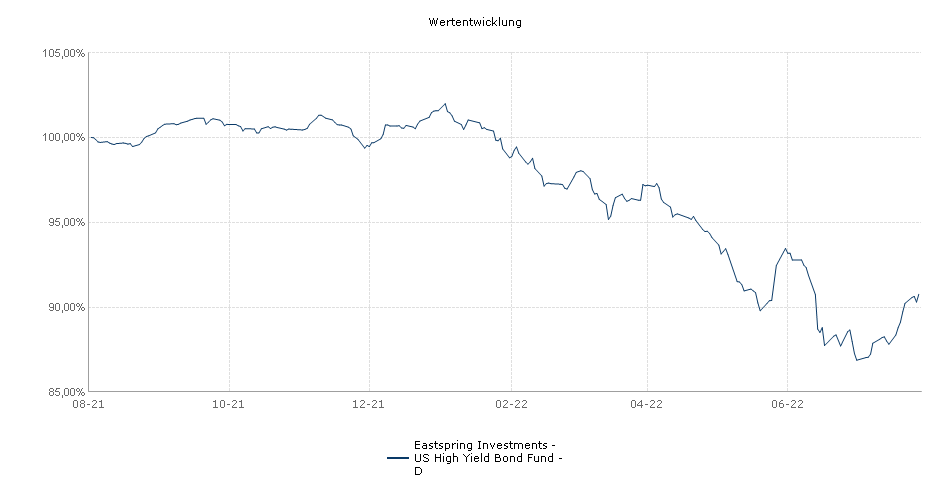 Eastspring Investments - US High Yield Bond Fund - D Fonds Performance