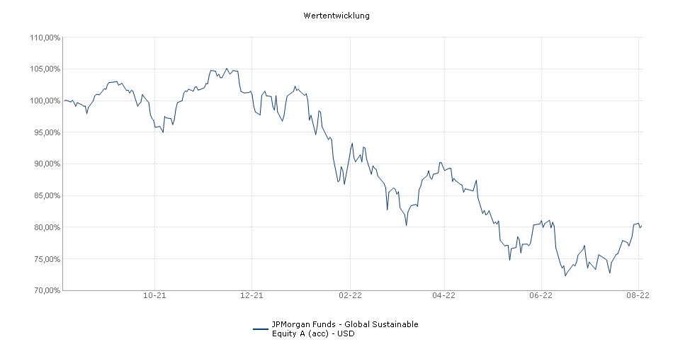 JPMorgan Funds - Global Socially Responsible Fund A (acc) - USD Fonds Performance