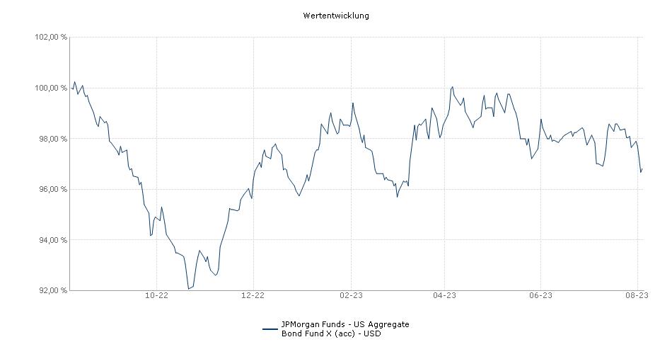 JPMorgan Funds - US Aggregate Bond Fund X (acc) - USD Fonds Performance