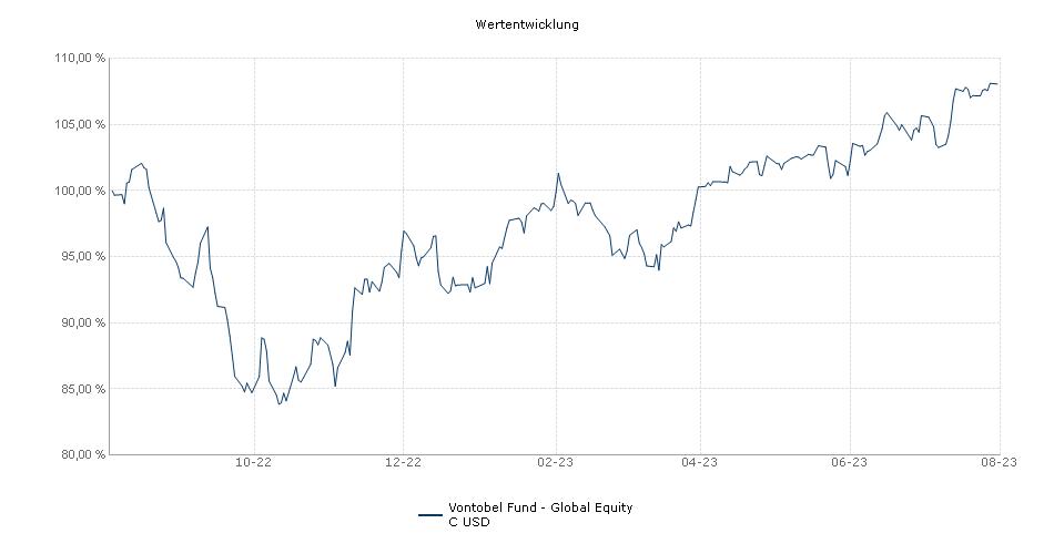 Vontobel Fund - Global Equity C USD Fonds Performance