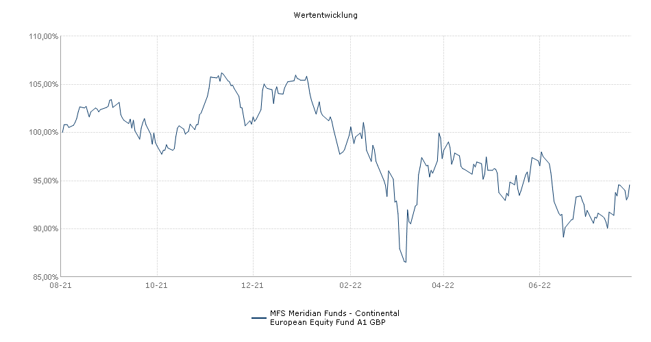 MFS Meridian Funds - Continental European Equity Fund A1 GBP Fonds Performance