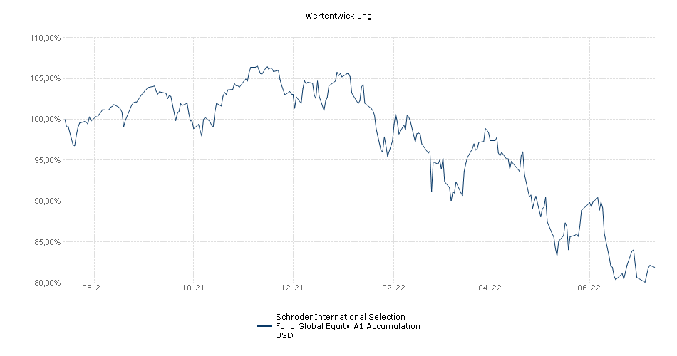 Schroder International Selection Fund Global Equity A1 Accumulation USD Fonds Performance