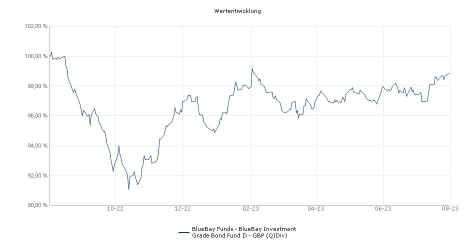 BlueBay Funds - BlueBay Investment Grade Bond Fund D - GBP (QIDiv) Fonds Performance