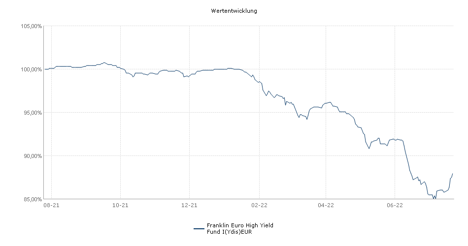 Franklin Euro High Yield Fund I(Ydis)EUR Fonds Performance