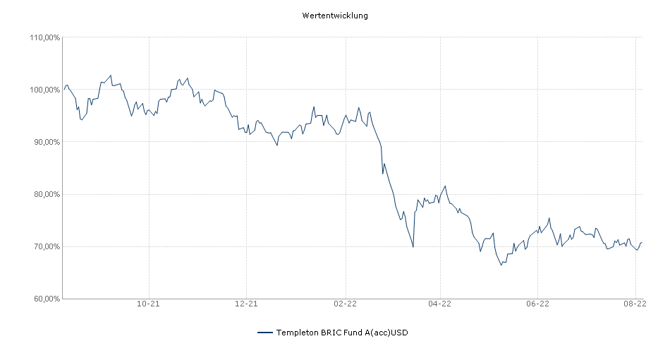 Templeton BRIC Fund A(acc)USD Fonds Performance
