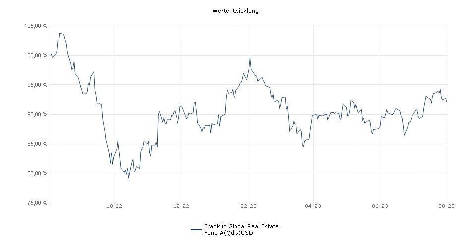 Franklin Global Real Estate Fund A(Qdis)USD Fonds Performance