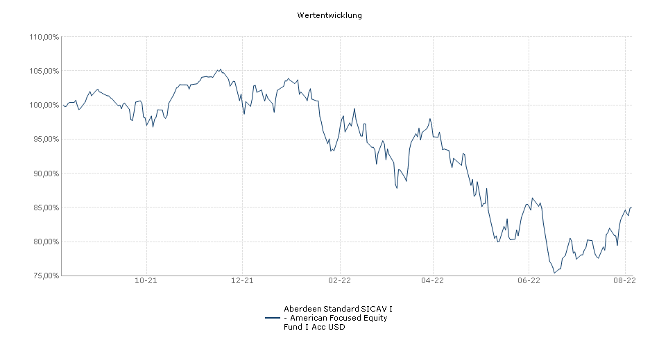 Aberdeen Standard SICAV I - American Focused Equity Fund I Acc USD Fonds Performance
