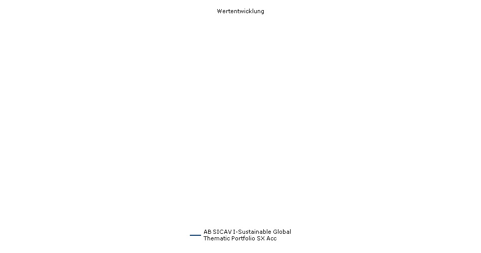 AB Sustainable Global Thematic SX Acc Fonds Performance