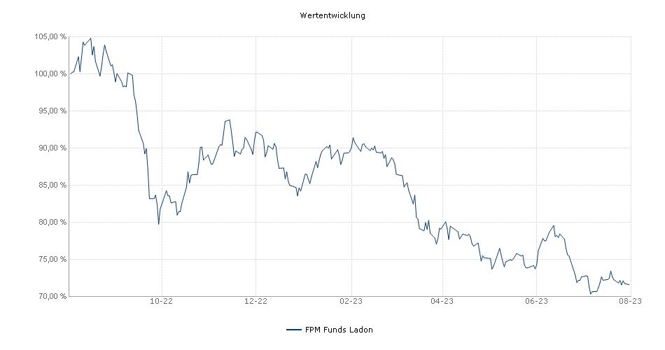 FPM Funds Ladon - European Value Fonds Performance