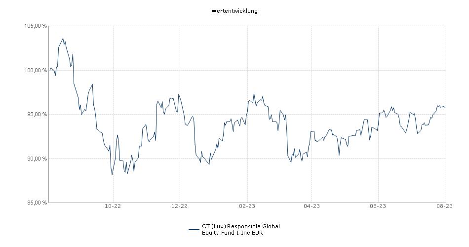 BMO Responsible Global Equity Fund I Inc EUR Fonds Performance