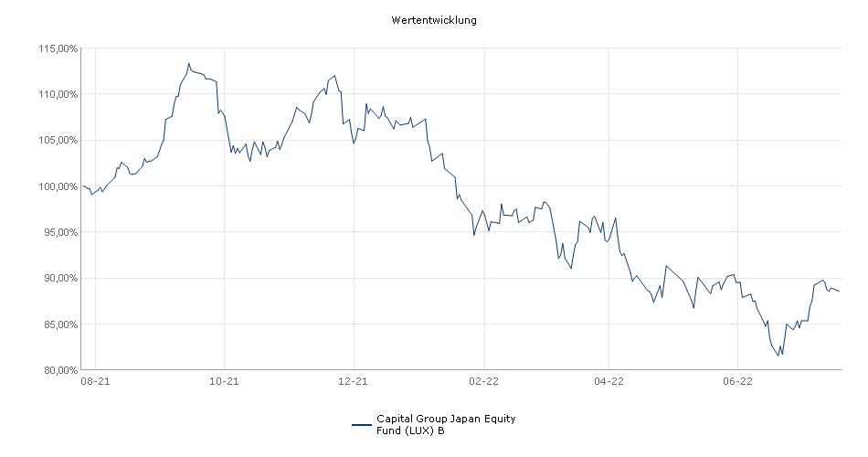 Capital Group Japan Equity Fund (LUX) B Fonds Performance