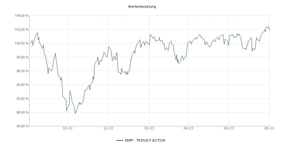 IAMF - TRIPLE P ACTIVE Fonds Performance