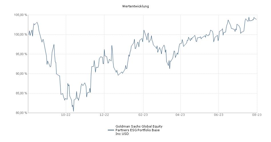 Goldman Sachs Global Equity Partners Portfolio Base Inc USD Fonds Performance