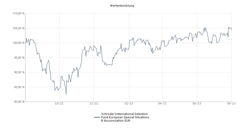 Schroder International Selection Fund European Special Situations B Accumulation EUR Fonds Performance