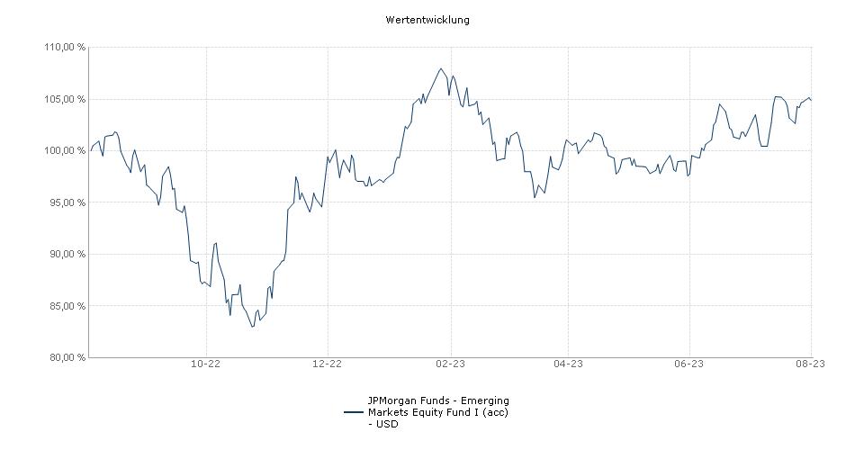 JPMorgan Funds - Emerging Markets Equity Fund I (acc) - USD Fonds Performance