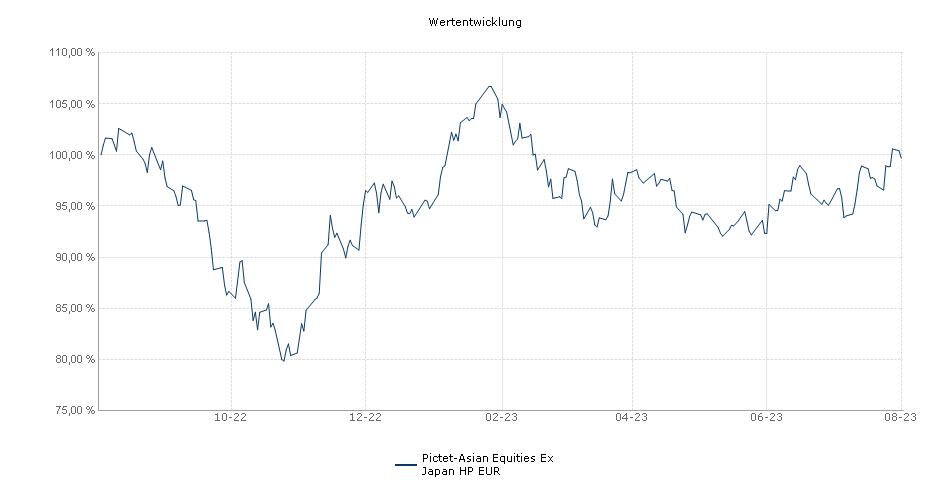 Pictet-Asian Equities Ex Japan HP EUR Fonds Performance