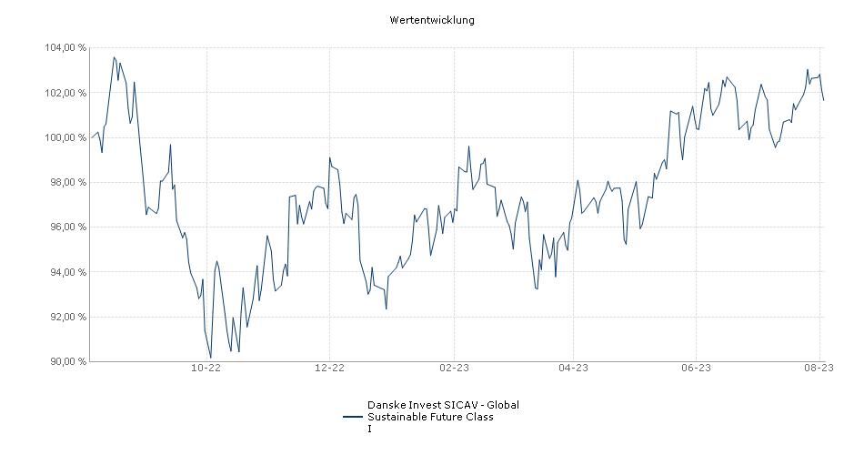 Danske Invest SICAV - Global Sustainable Future Class I Fonds Performance