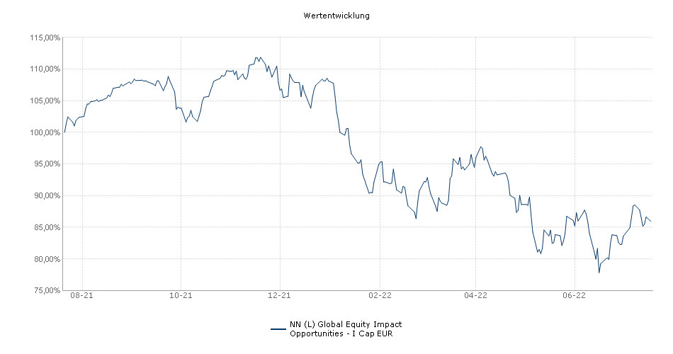 NN (L) Global Equity Impact Opportunities - I Cap EUR Fonds Performance