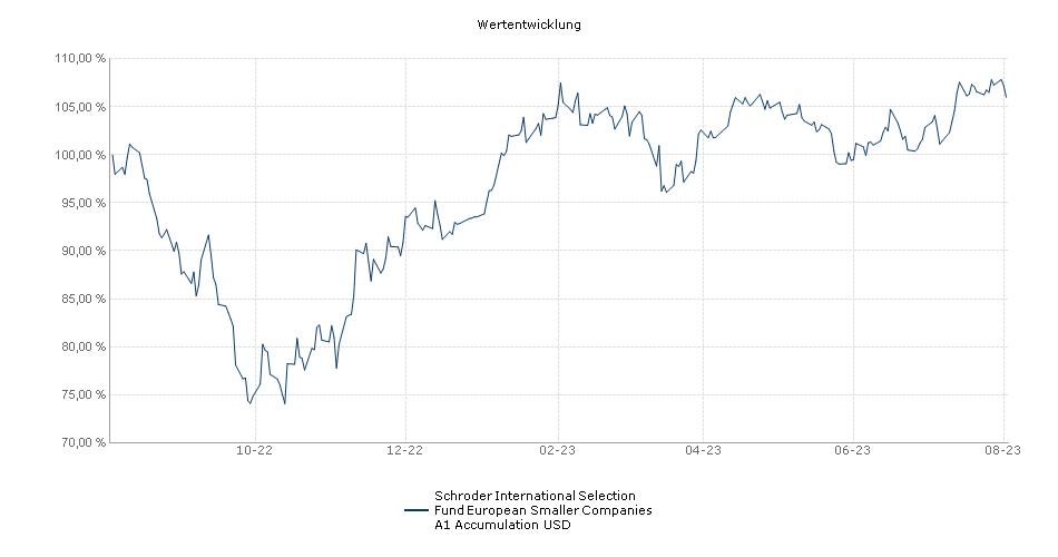 Schroder International Selection Fund European Smaller Companies A1 Accumulation USD Fonds Performance