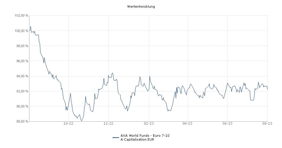 AXA World Funds - Euro 7-10 A Capitalisation EUR Fonds Performance