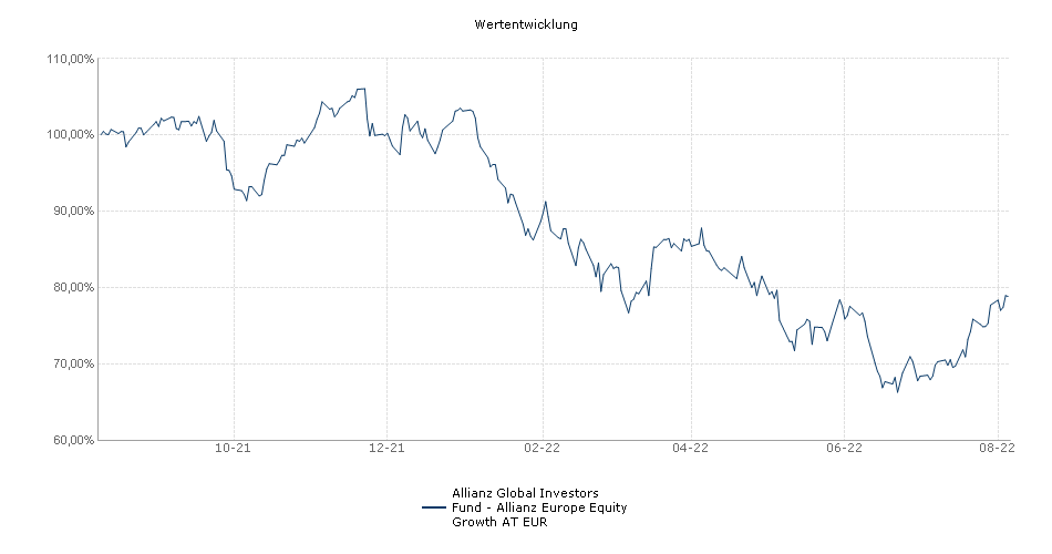 Allianz Global Investors Fund - Allianz Europe Equity Growth AT EUR Fonds Performance