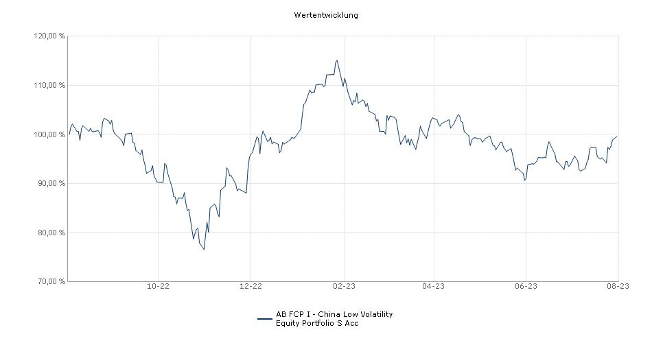 AB FCP I - China Low Volatility Equity Portfolio S Acc Fonds Performance