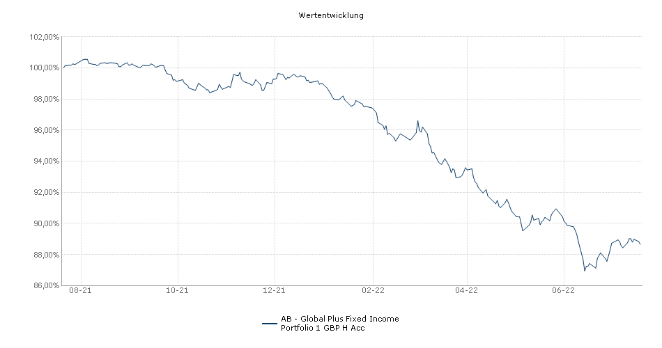AB - Global Plus Fixed Income Portfolio 1 GBP H Acc Fonds Performance