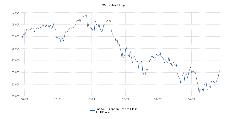 The Jupiter Global Fund - European Growth Class L EUR Acc Performance