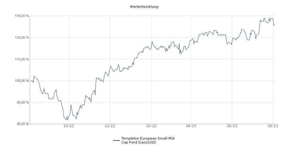 Templeton European Small-Mid Cap Fund I(acc)USD Fonds Performance