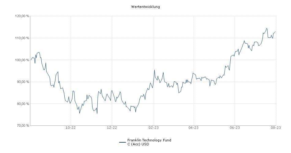 Franklin Technology Fund C (Acc) USD Fonds Performance