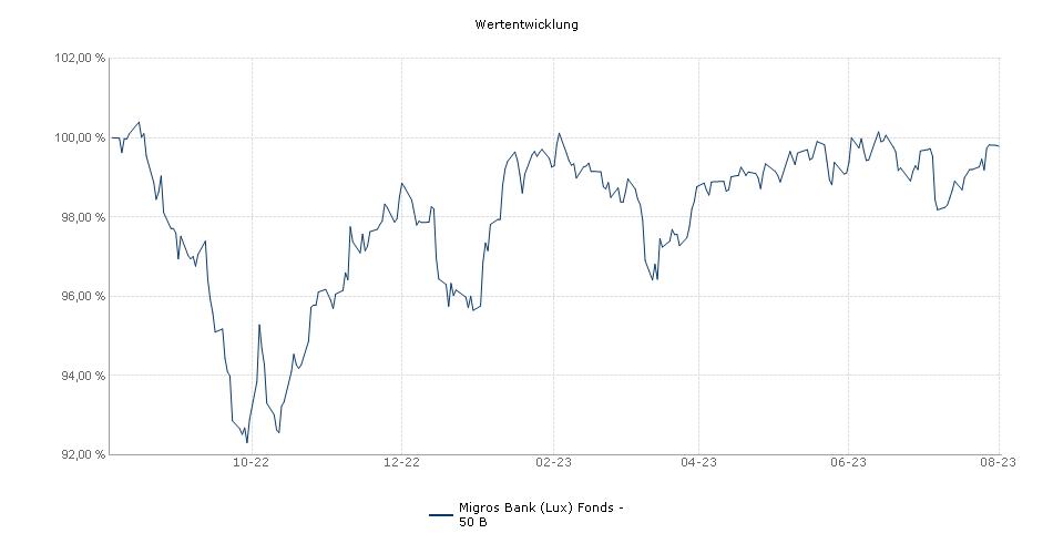 Migros Bank (Lux) Fonds - 50 B Fonds Performance