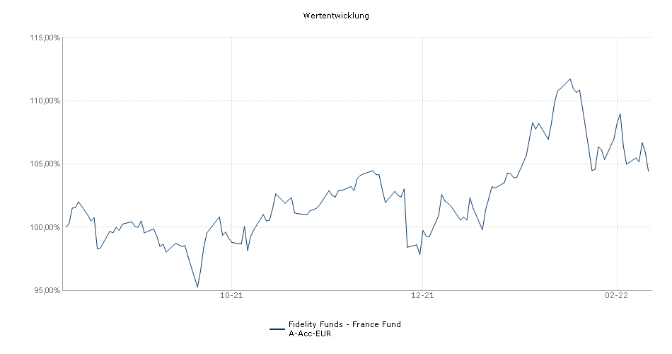 Fidelity Funds - France Fund A-Acc-EUR Fonds Performance