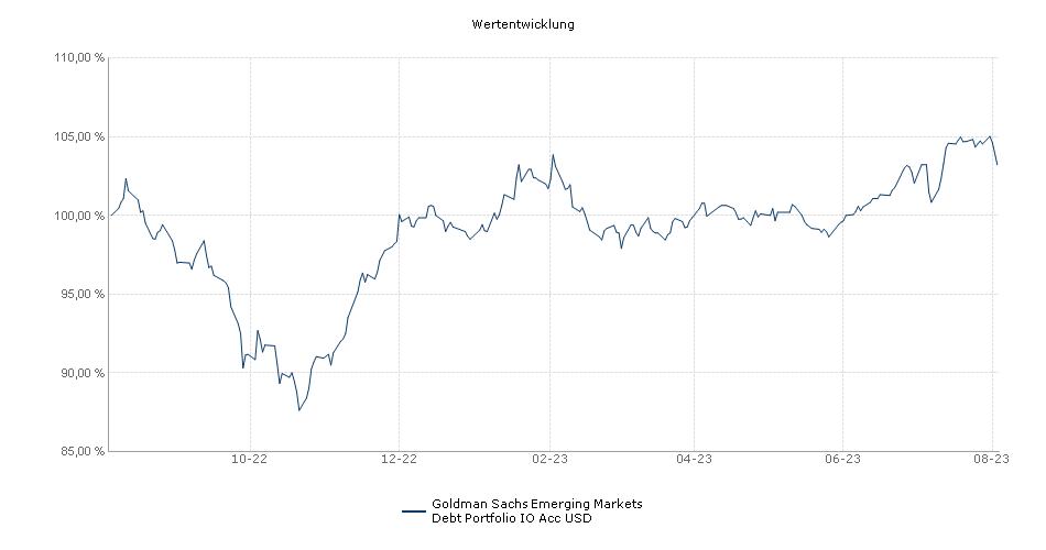 Goldman Sachs Emerging Markets Debt Portfolio IO Acc USD Fonds Performance