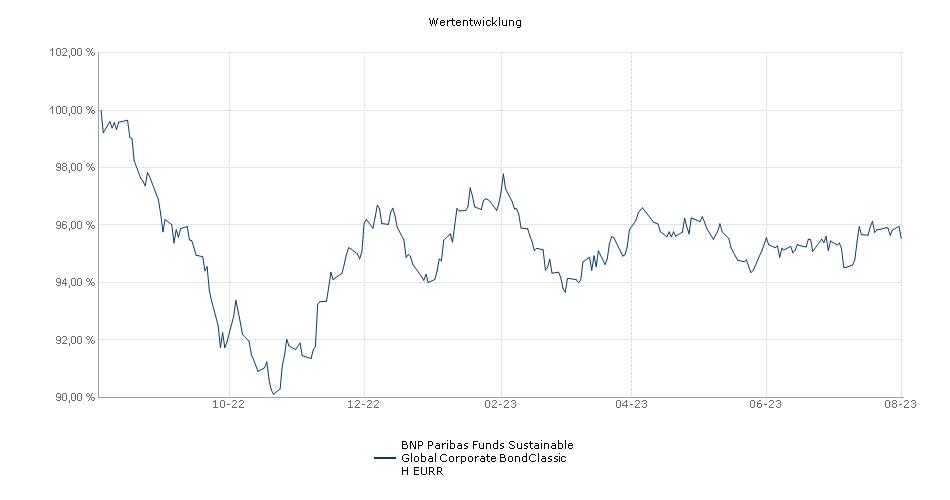 BNP Paribas Funds Sustainable Global Corporate BondClassic H EURR Fonds Performance