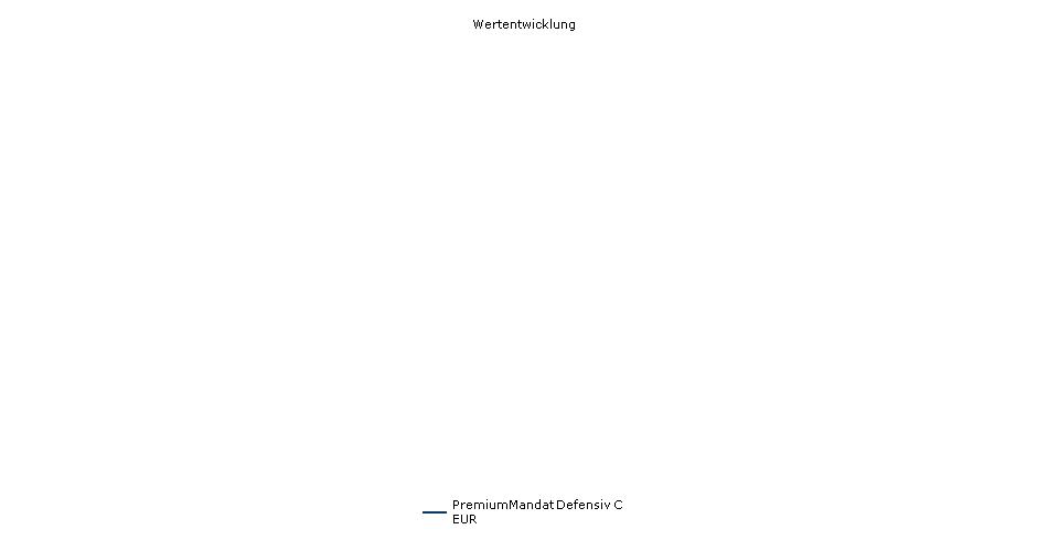 PremiumMandat Defensiv C EUR Fonds Performance