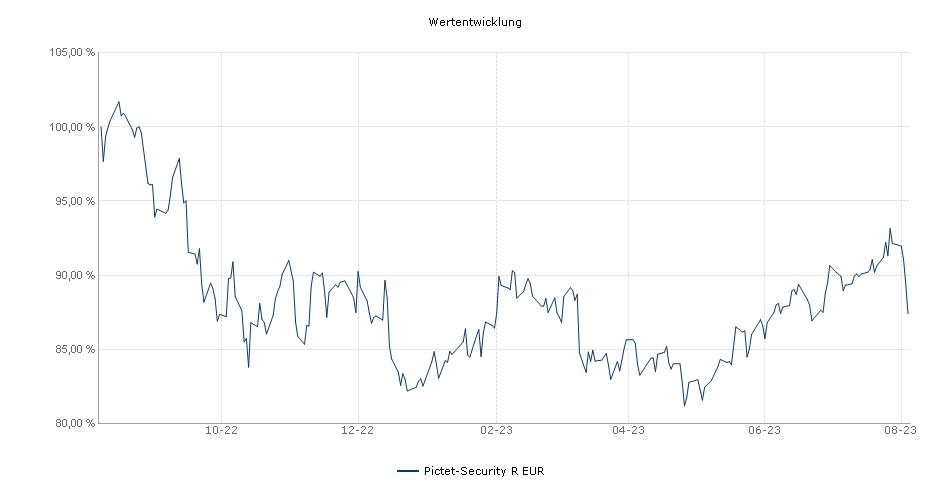 Pictet-Security R EUR Fonds Performance