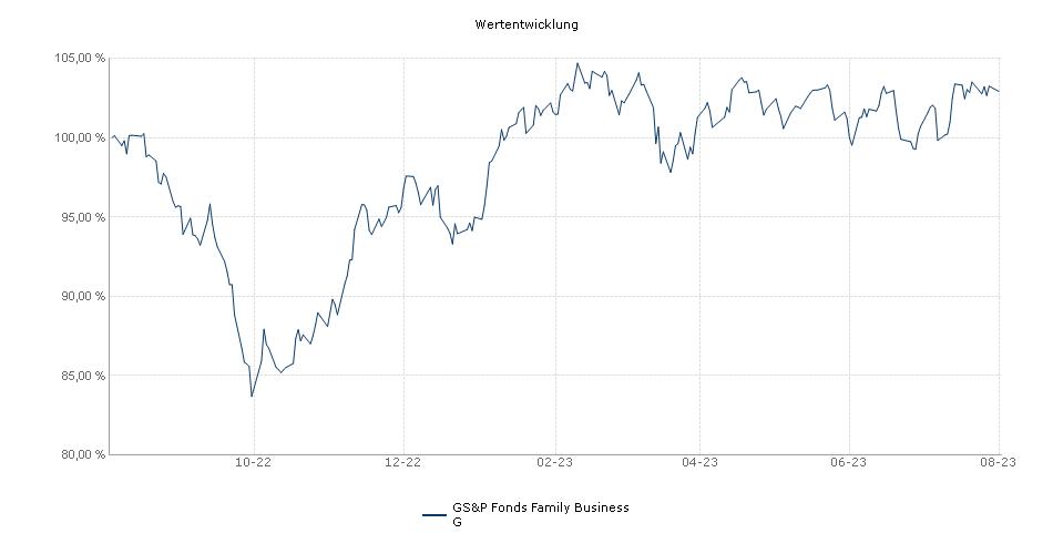 GS&P Fonds Family Business G Fonds Performance