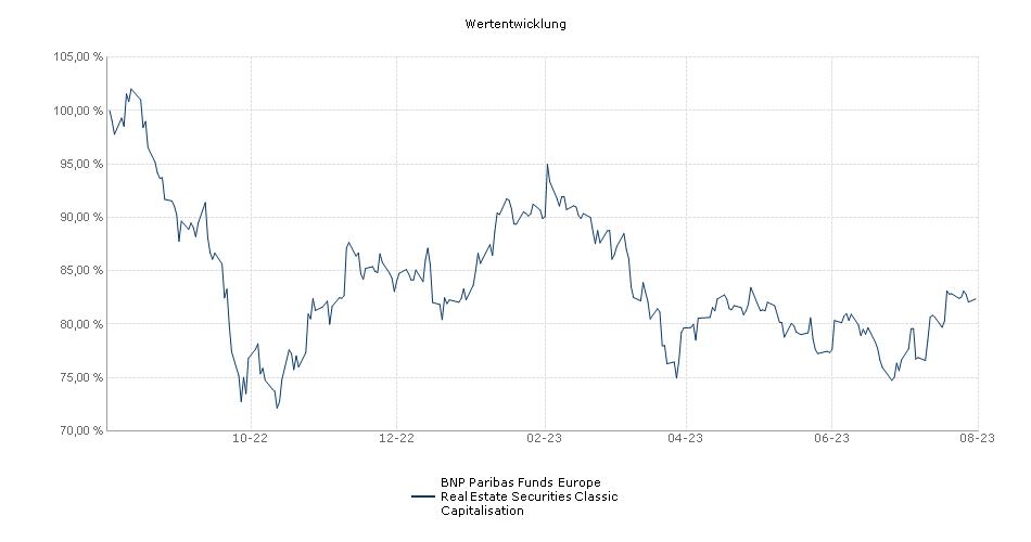 BNP Paribas Funds Europe Real Estate Securities Classic Capitalisation Fonds Performance
