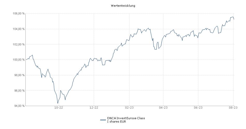 DNCA Invest Eurose Class I shares EUR Fonds Performance