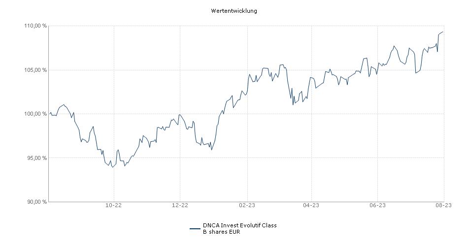 DNCA Invest Evolutif Class B shares EUR Fonds Performance
