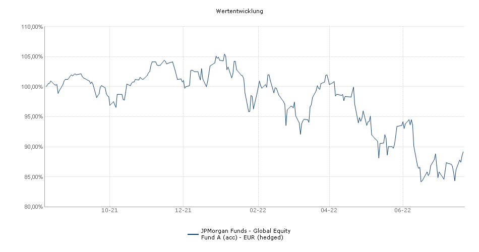 JPMorgan Funds - Global Equity Fund A (acc) - EUR (hedged) Fonds Performance