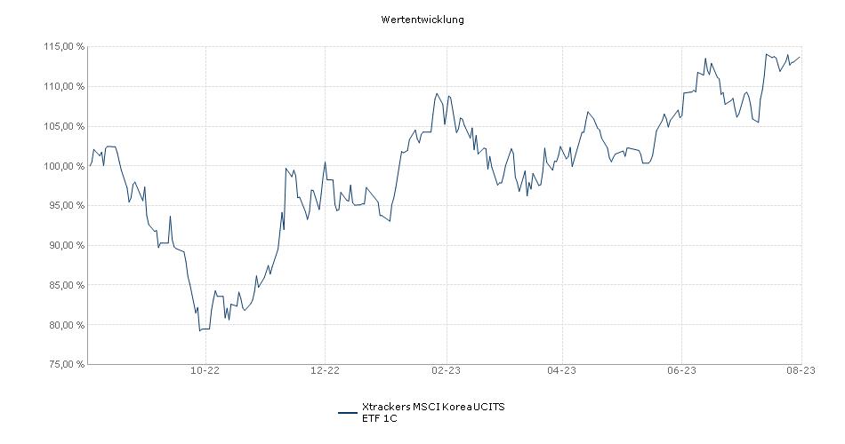 Xtrackers MSCI Korea UCITS ETF 1C Performance