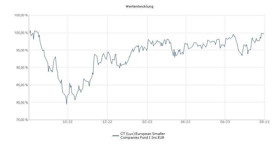 BMO European Smaller Companies Fund I Inc EUR Fonds Performance