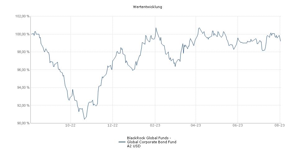 BlackRock Global Funds - Global Corporate Bond Fund A2 USD Fonds Performance